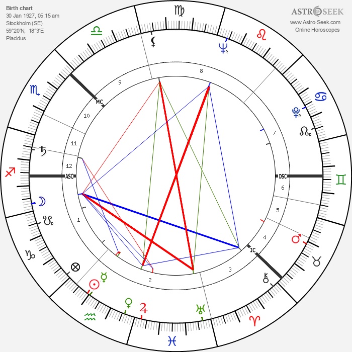 Olof Palme - Astrology Natal Birth Chart