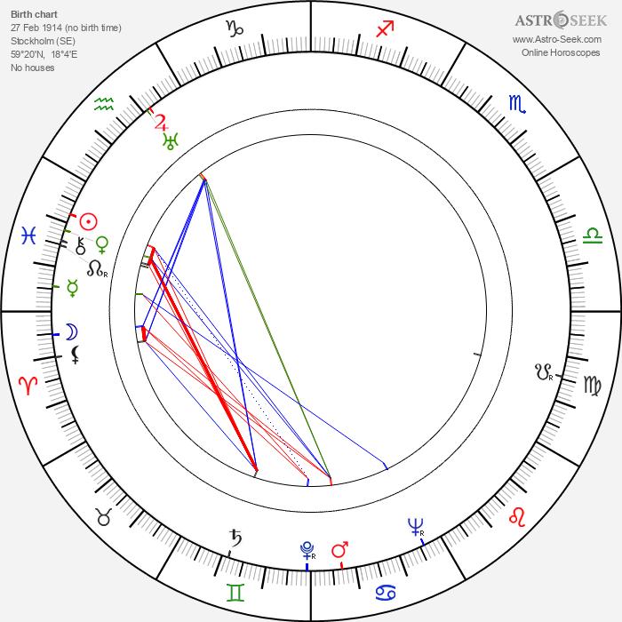 Olov Wigren - Astrology Natal Birth Chart
