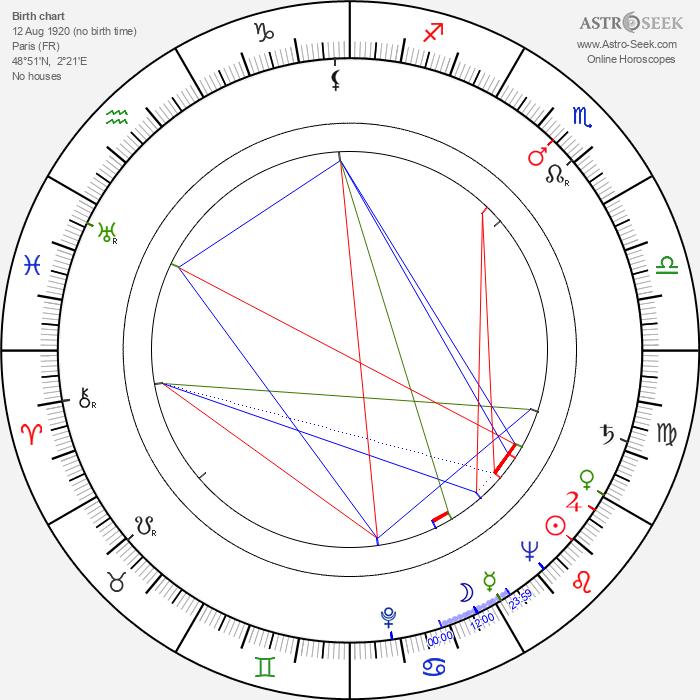 Olympe Bradna - Astrology Natal Birth Chart