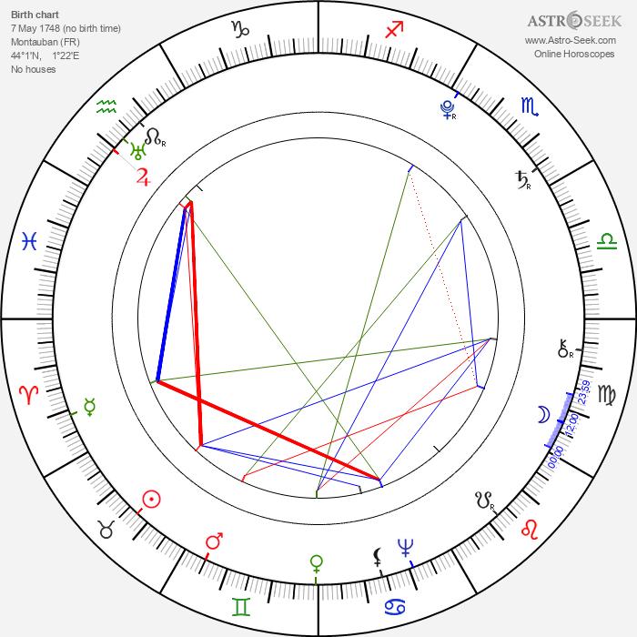 Olympe de Gouges - Astrology Natal Birth Chart