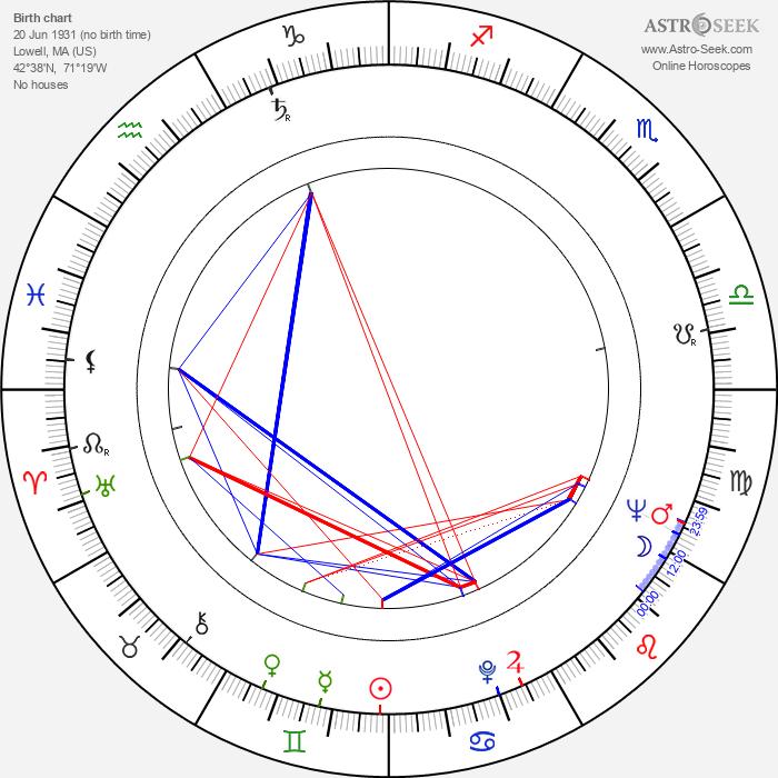 Olympia Dukakis - Astrology Natal Birth Chart