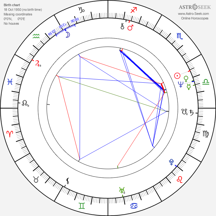 Om Puri - Astrology Natal Birth Chart