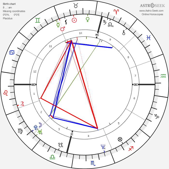 Omar Camporese - Astrology Natal Birth Chart