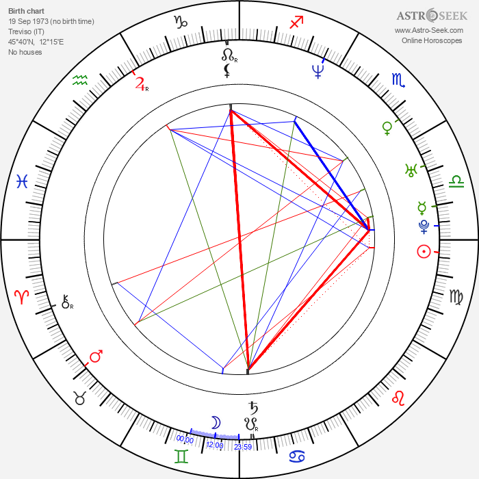 Omar Galanti - Astrology Natal Birth Chart