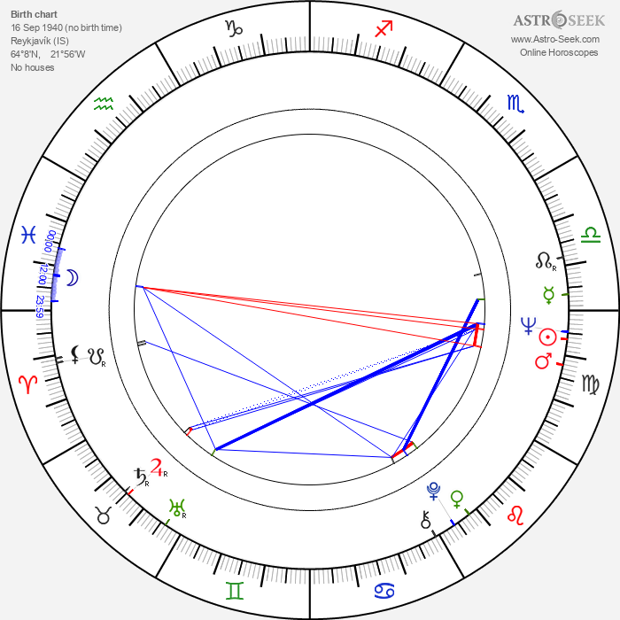 Ómar Ragnarsson - Astrology Natal Birth Chart