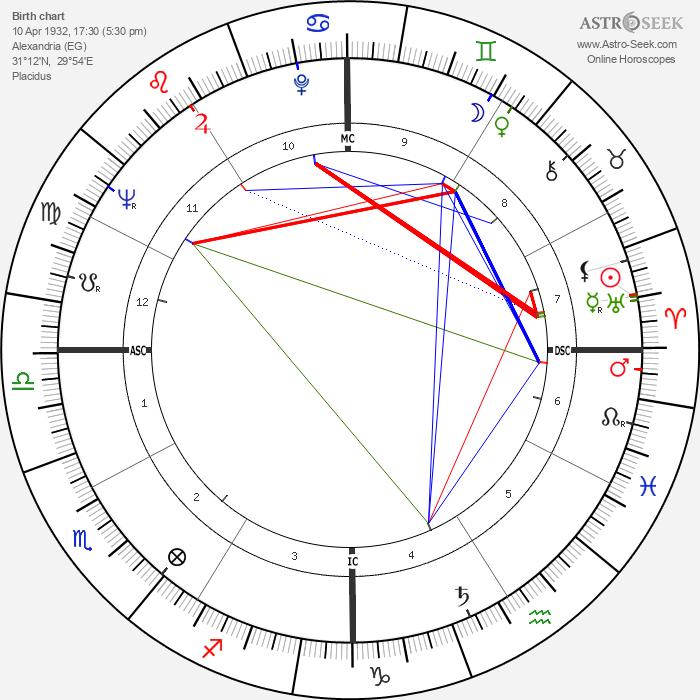 Omar Sharif - Astrology Natal Birth Chart