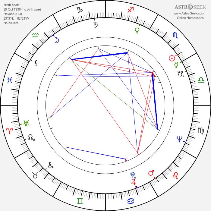 Omara Portuondo - Astrology Natal Birth Chart