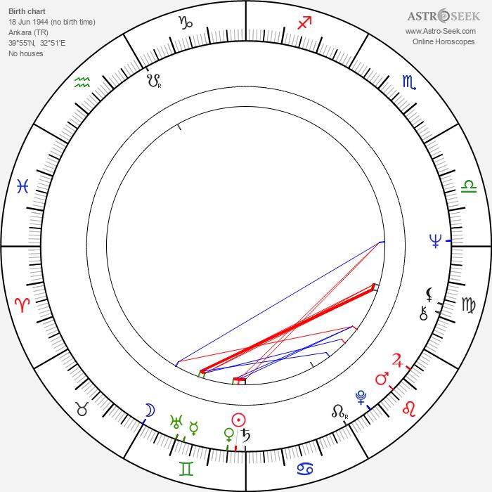 Ömer Kavur - Astrology Natal Birth Chart