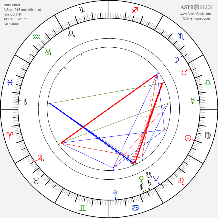 Ömer Lütfi Akad - Astrology Natal Birth Chart