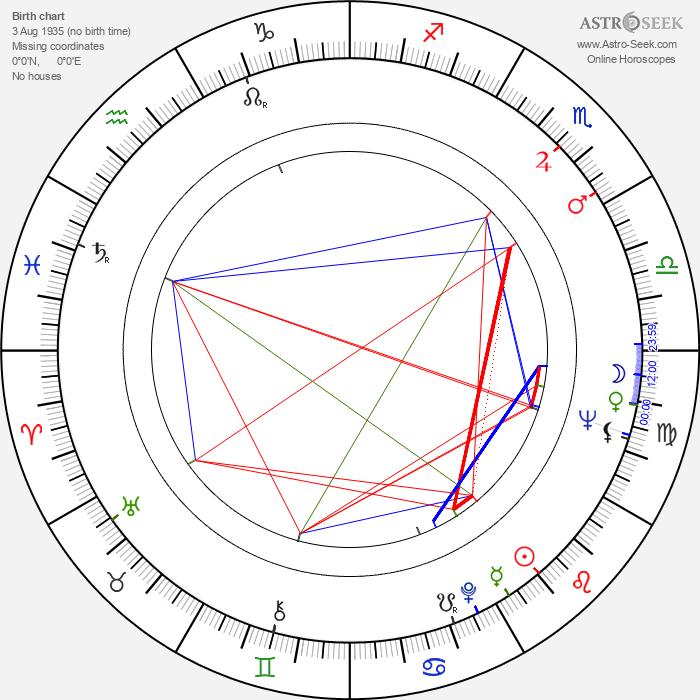 Omero Antonutti - Astrology Natal Birth Chart