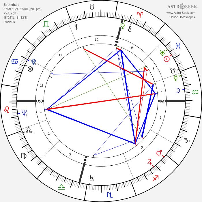 Omero Tognon - Astrology Natal Birth Chart