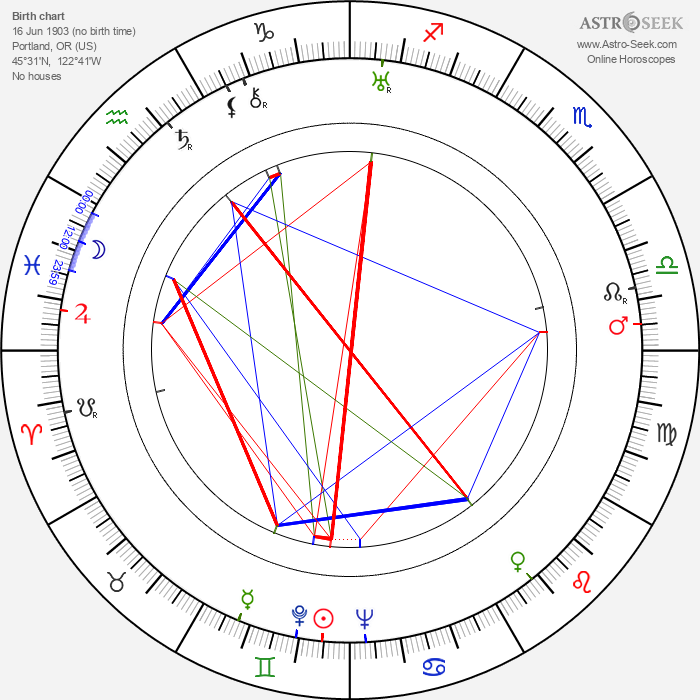 Ona Munson - Astrology Natal Birth Chart