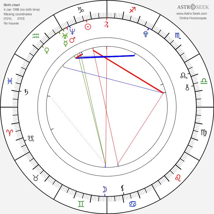 Ondra Dorian - Astrology Natal Birth Chart