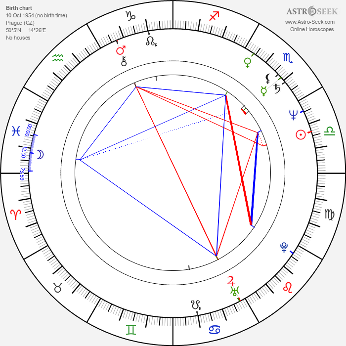 Ondřej Havelka - Astrology Natal Birth Chart