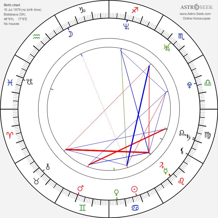 Ondrej Kovaľ - Astrology Natal Birth Chart
