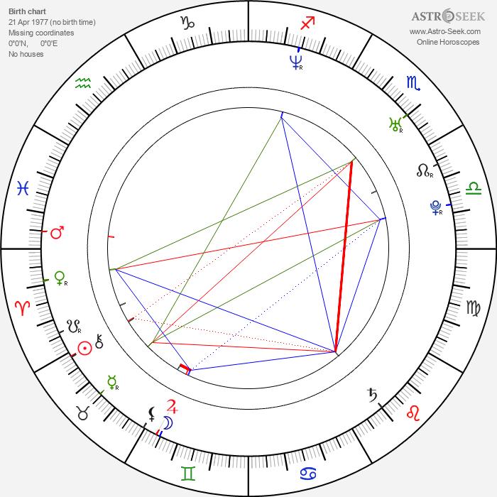 Ondřej Kratěna - Astrology Natal Birth Chart