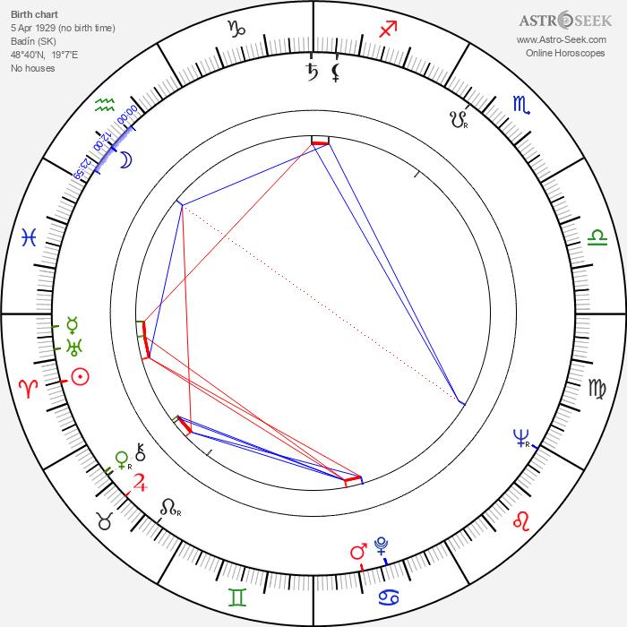Ondrej Malachovský - Astrology Natal Birth Chart