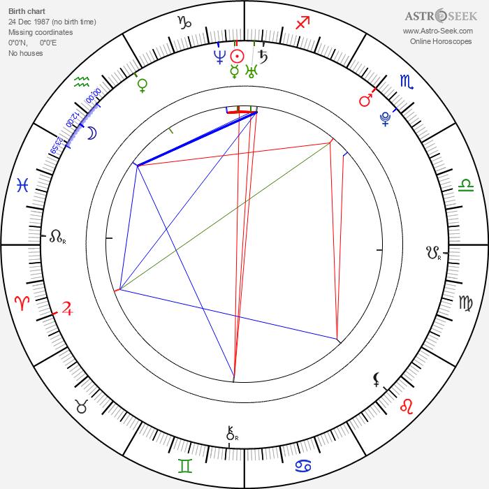 Ondřej Mataj - Astrology Natal Birth Chart