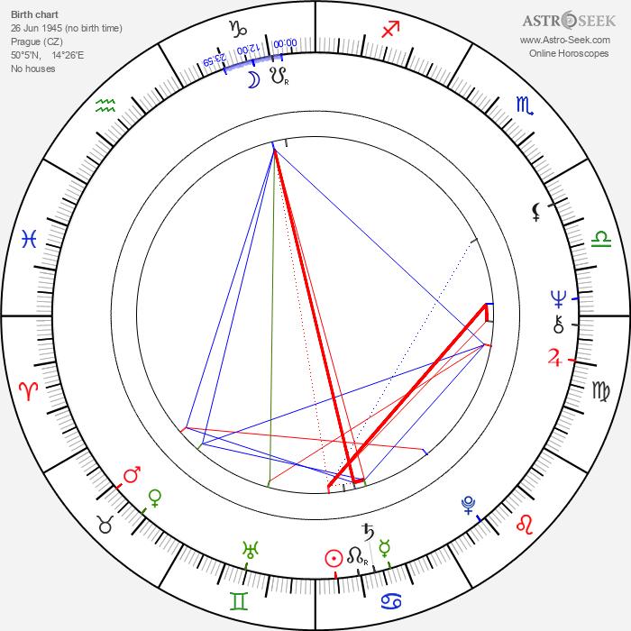 Ondřej Neff - Astrology Natal Birth Chart