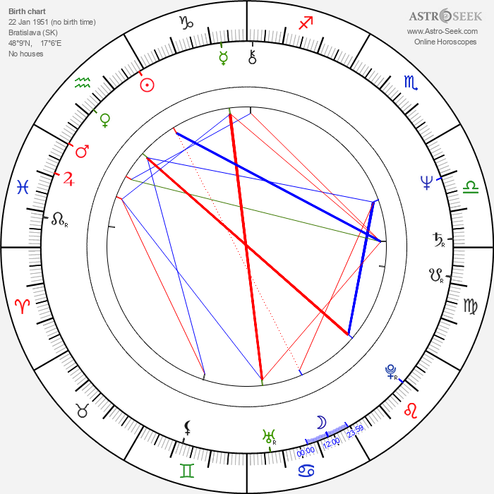 Ondrej Nepela - Astrology Natal Birth Chart