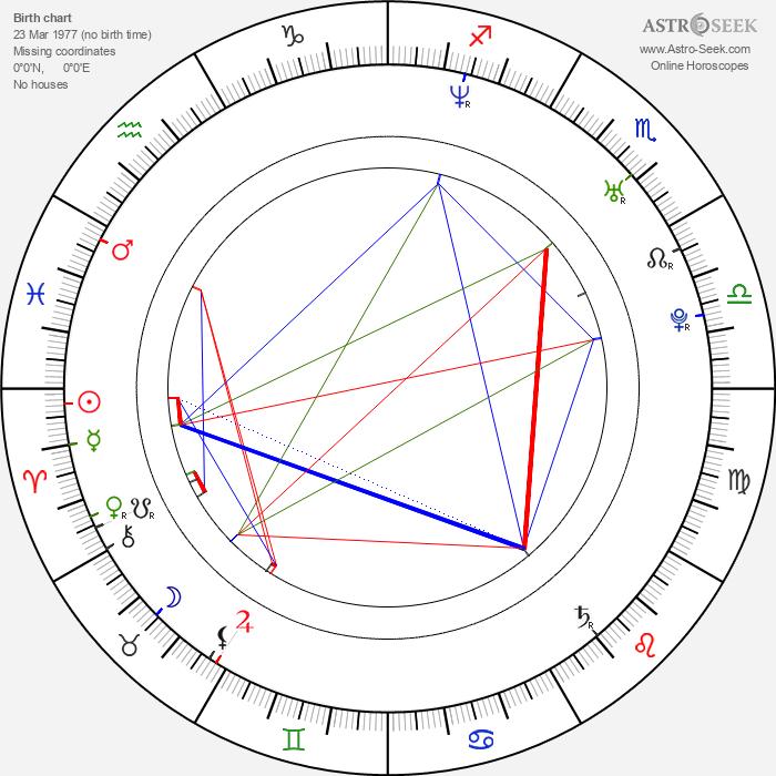 Ondřej Smrž - Astrology Natal Birth Chart