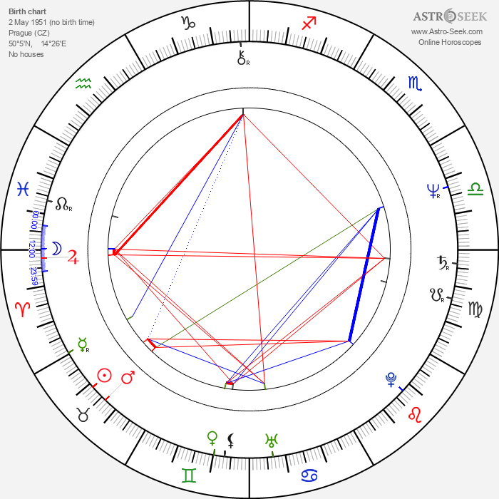 Ondřej Soukup - Astrology Natal Birth Chart