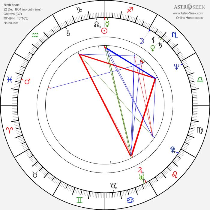 Ondřej Šrámek - Astrology Natal Birth Chart