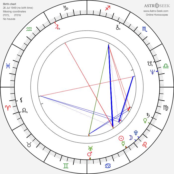 Ondrej Šulaj - Astrology Natal Birth Chart