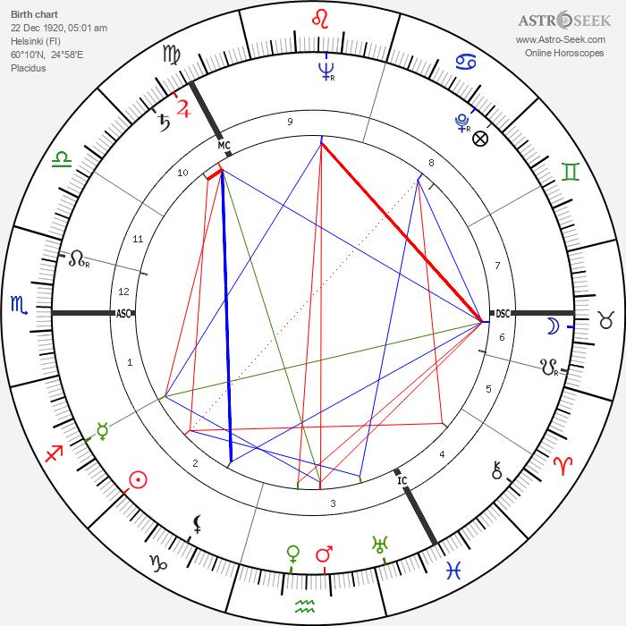 Onerva Laine - Astrology Natal Birth Chart