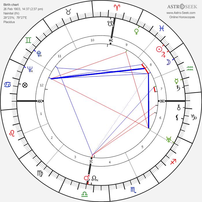 Orde Wingate - Astrology Natal Birth Chart