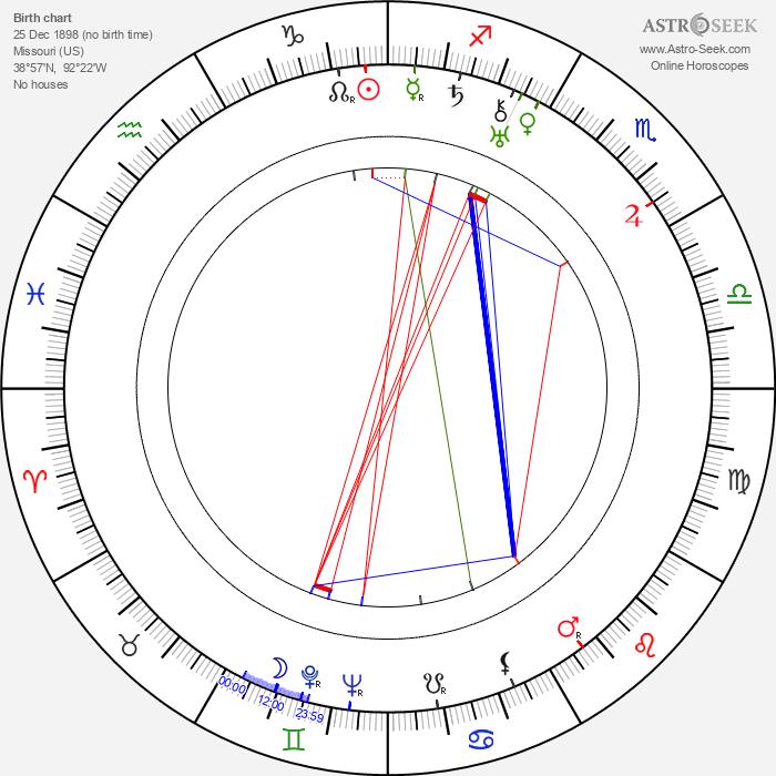Oren Curtis - Astrology Natal Birth Chart