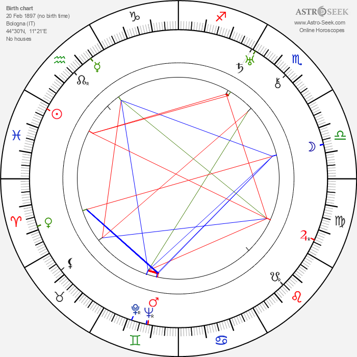 Oreste Biancoli - Astrology Natal Birth Chart