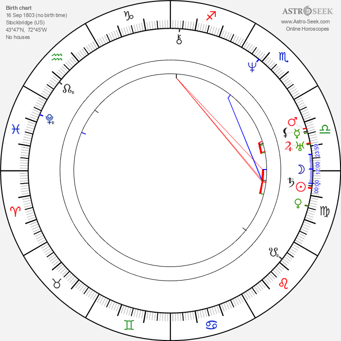 Orestes Augustus Brownson - Astrology Natal Birth Chart