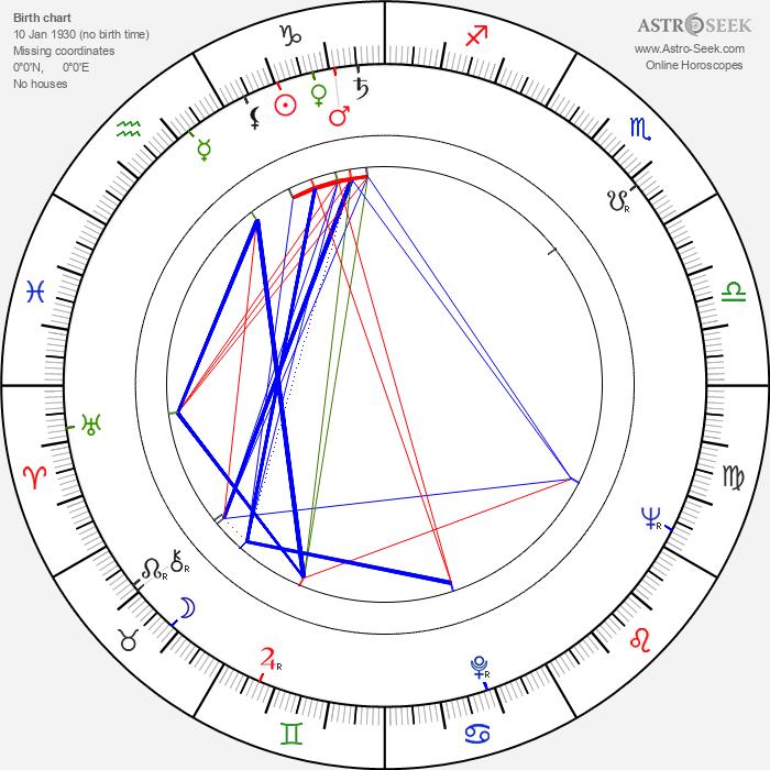 Orhan Aksoy - Astrology Natal Birth Chart