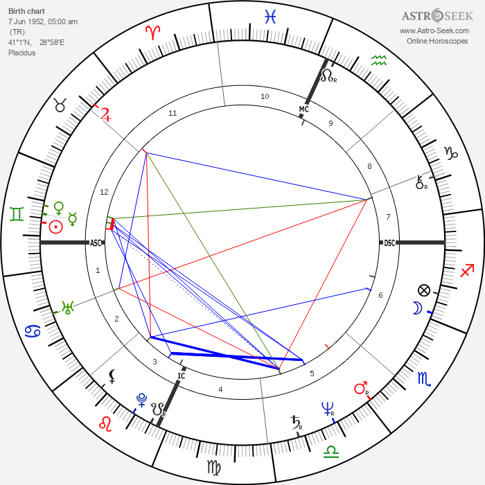 Orhan Pamuk - Astrology Natal Birth Chart