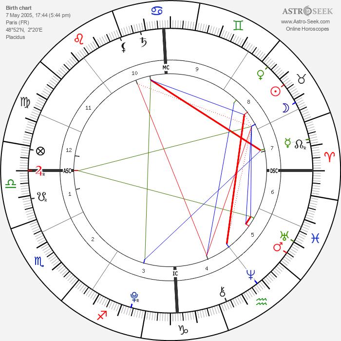 Orhan Tanovic - Astrology Natal Birth Chart