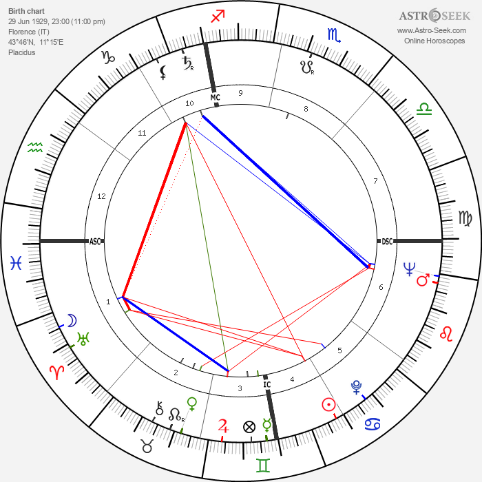 Oriana Fallaci - Astrology Natal Birth Chart