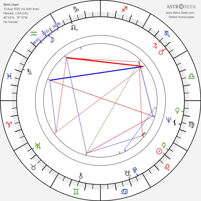 Orin R. Smith - Astrology Natal Birth Chart
