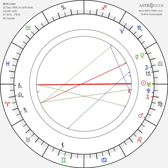 Oris Erhuero - Astrology Natal Birth Chart