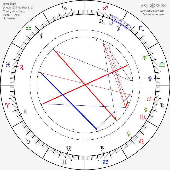 Órla Fallon - Astrology Natal Birth Chart