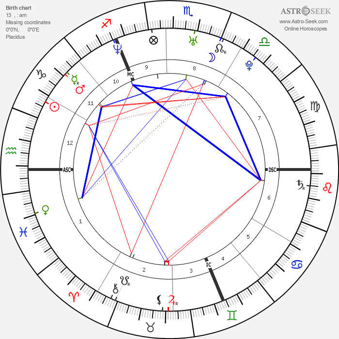 Orlando Bloom - Astrology Natal Birth Chart