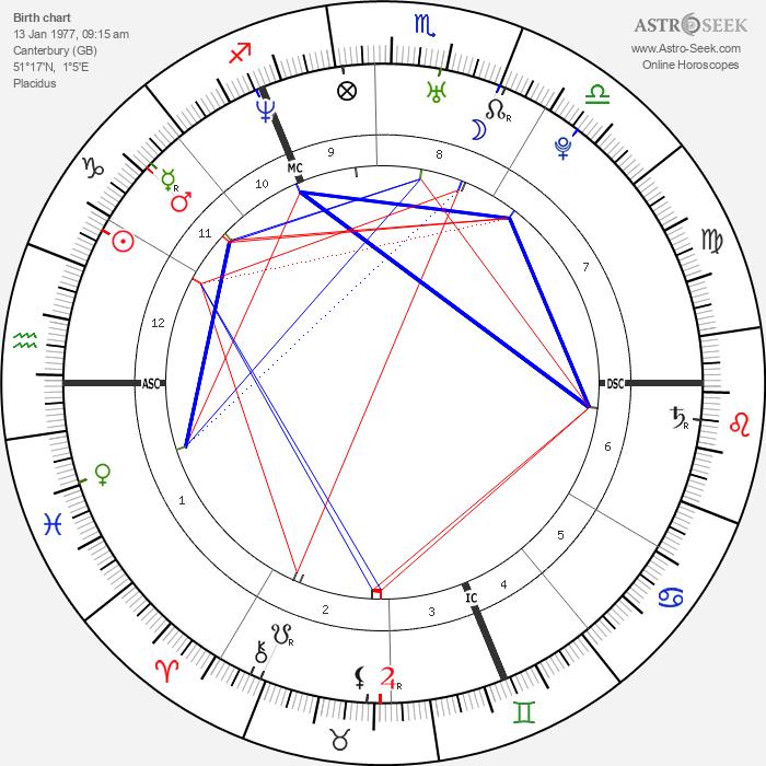 Orlando Bloom - Astrology Natal Birth Chart