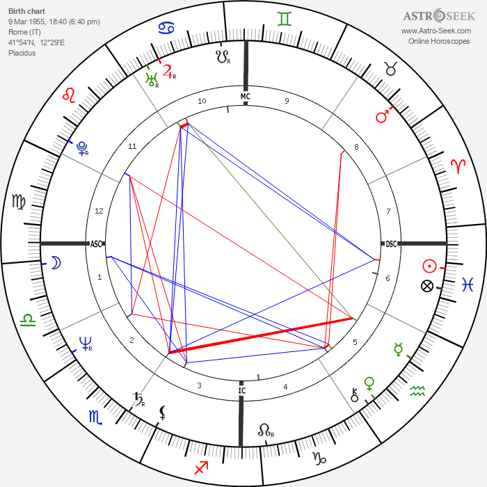 Ornella Muti - Astrology Natal Birth Chart