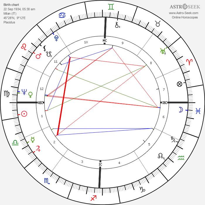 Ornella Vavoni - Astrology Natal Birth Chart