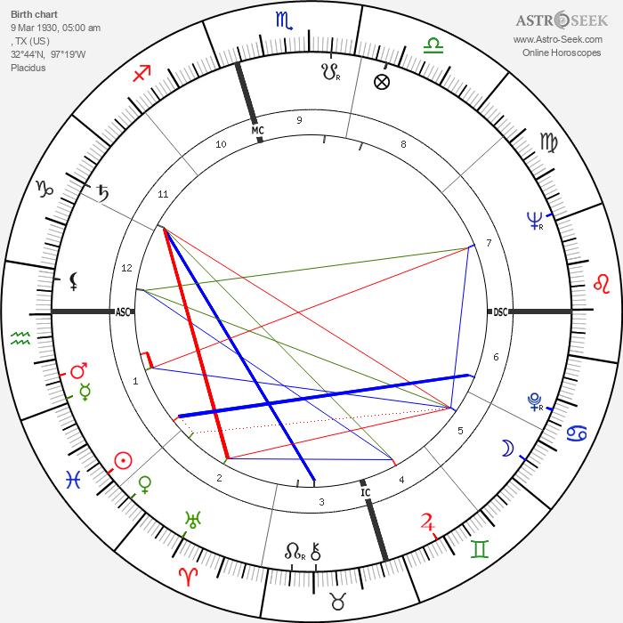 Ornette Coleman - Astrology Natal Birth Chart