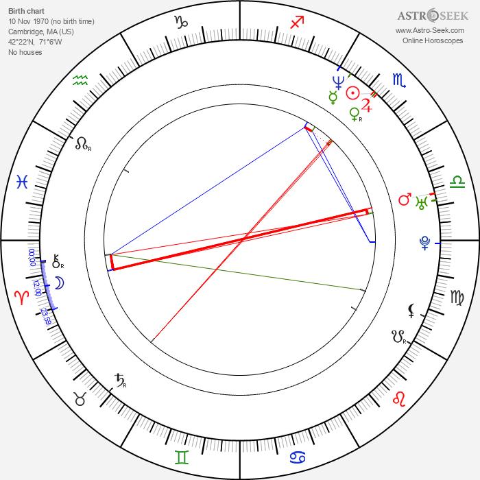 Orny Adams - Astrology Natal Birth Chart