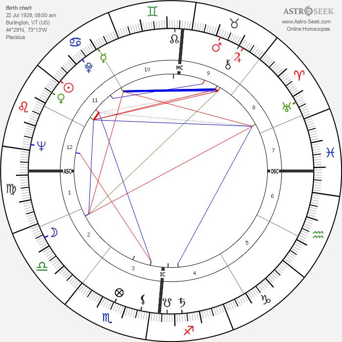 Orson Bean - Astrology Natal Birth Chart