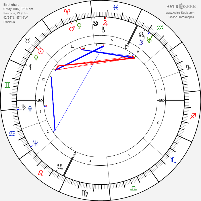 Orson Welles - Astrology Natal Birth Chart
