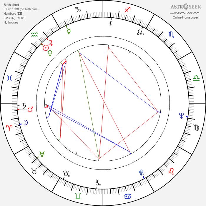Ortrud Beginnen - Astrology Natal Birth Chart