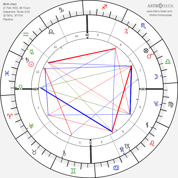 Orville Couch - Astrology Natal Birth Chart